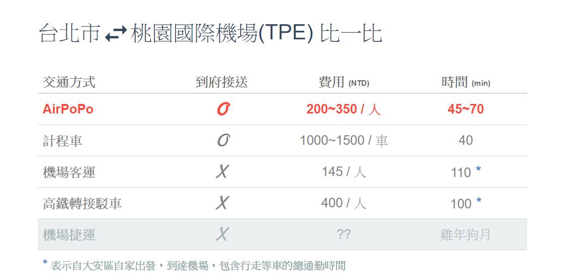 airpopo%e6%99%82%e9%96%93%e6%af%94%e8%bc%83%e5%9c%96